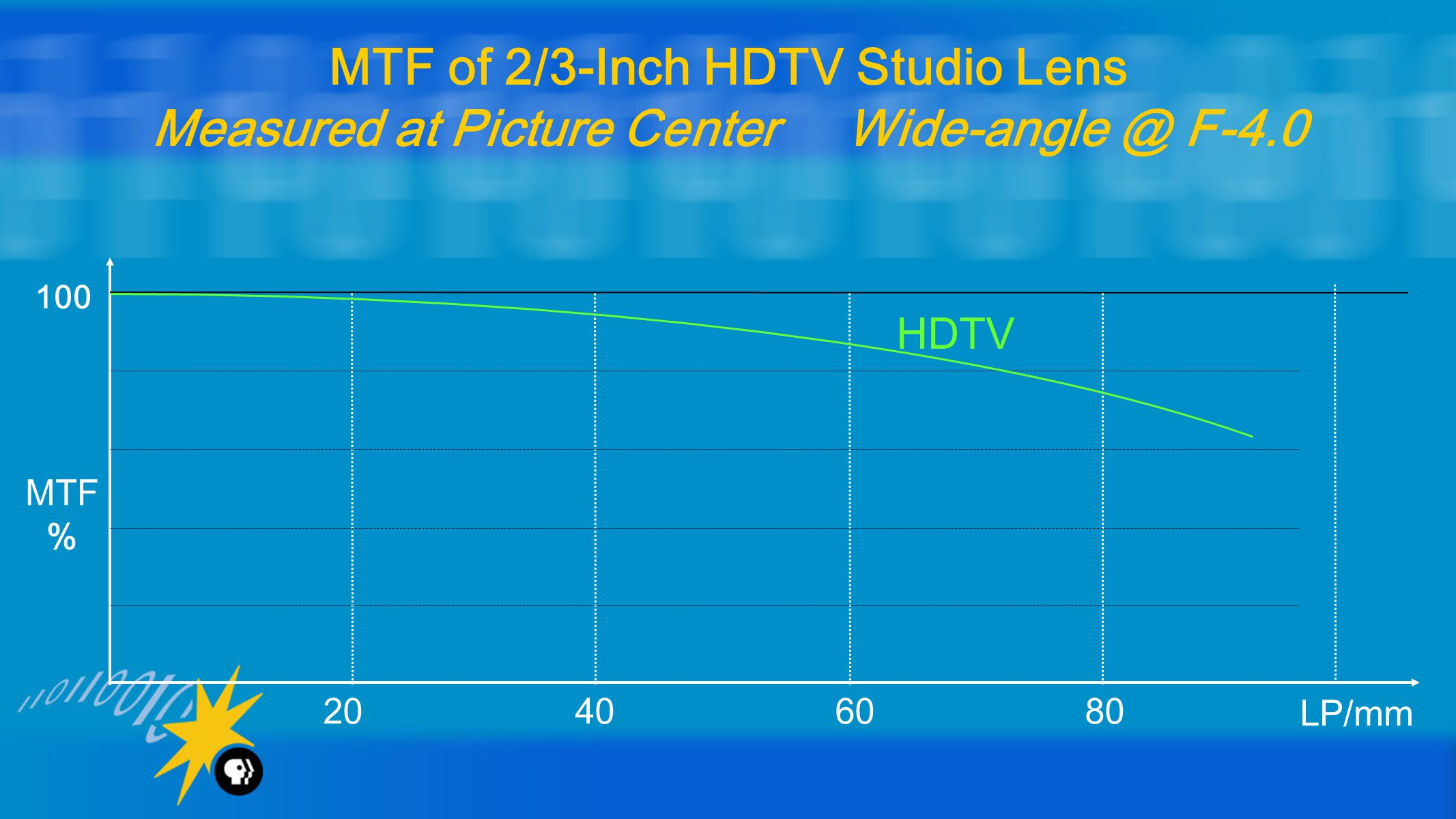 20 40 60 80 LP/mm 100 MTF % MTF of 2/3-Inch HDTV Studio Lens Measured at Picture Center Wide-angle @ F-4.0 HDTV
