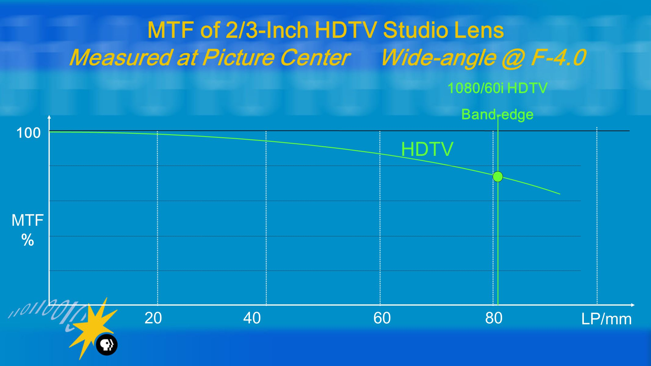 20 40 60 80 LP/mm 100 MTF % MTF of 2/3-Inch HDTV Studio Lens Measured at Picture Center Wide-angle @ F-4.0 HDTV 1080/60i HDTV Band-edge
