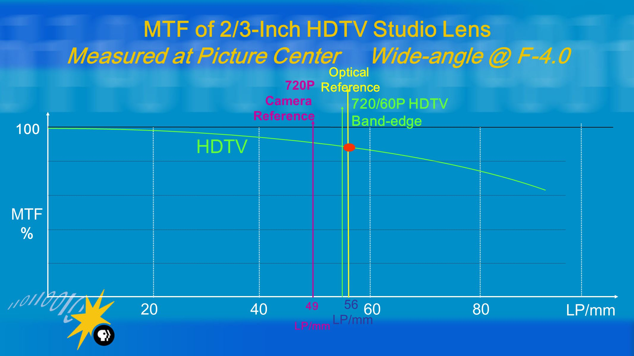 20 40 60 80 LP/mm 100 MTF % MTF of 2/3-Inch HDTV Studio Lens Measured at Picture Center Wide-angle @ F-4.0 HDTV 56 LP/mm 720/60P HDTV Band-edge Optical Reference 720P Camera Reference 49 LP/mm