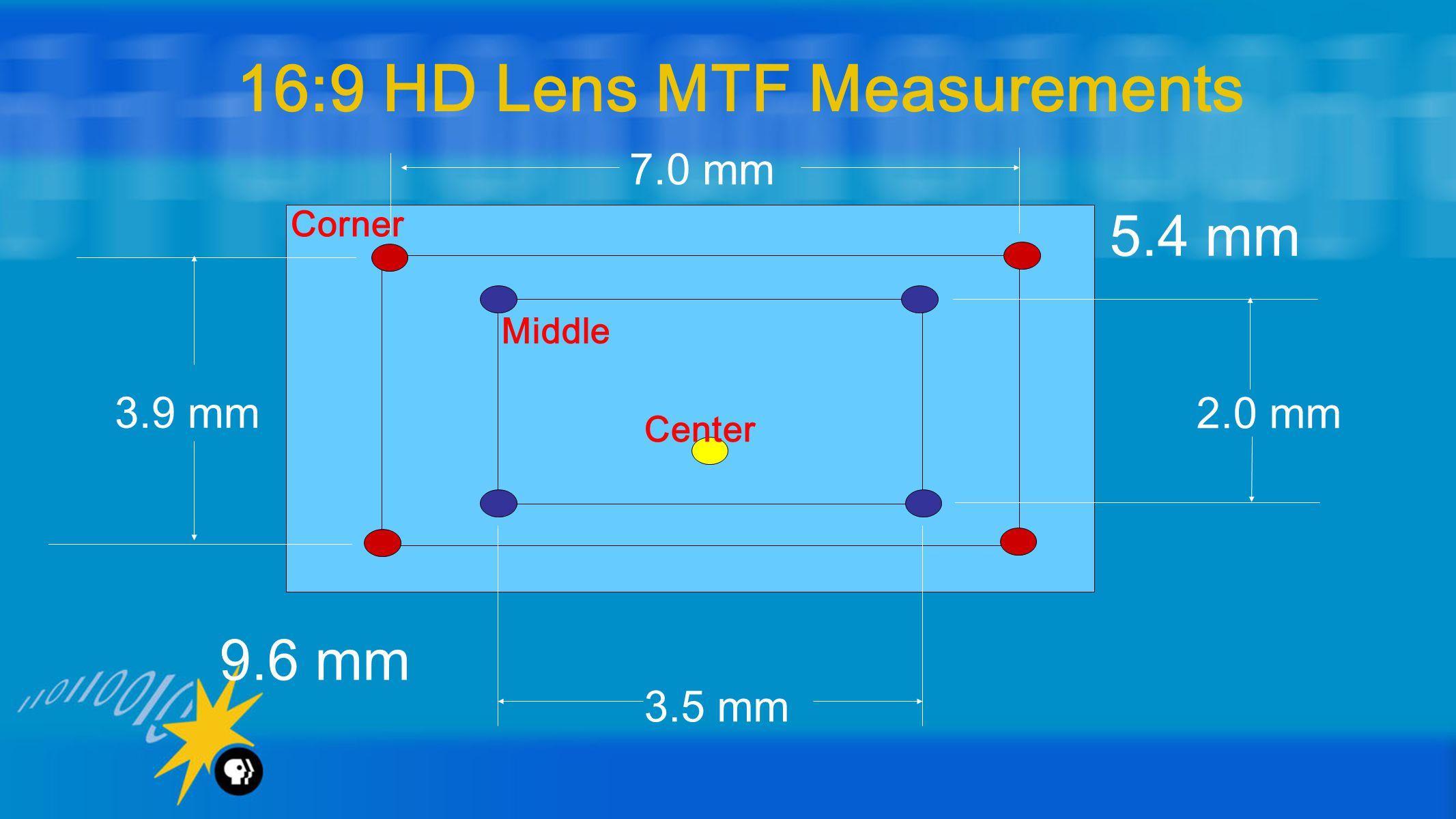 16:9 HD Lens MTF Measurements 2.0 mm 3.9 mm 9.6 mm 3.5 mm 7.0 mm 5.4 mm Corner Middle Center