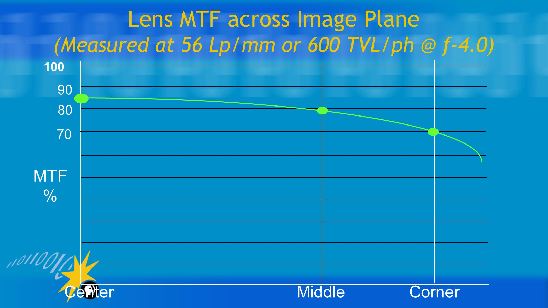 Lens MTF across Image Plane (Measured at 56 Lp/mm or 600 TVL/ph @ f-4.0) 100 90 80 70 MTF % Center Middle Corner