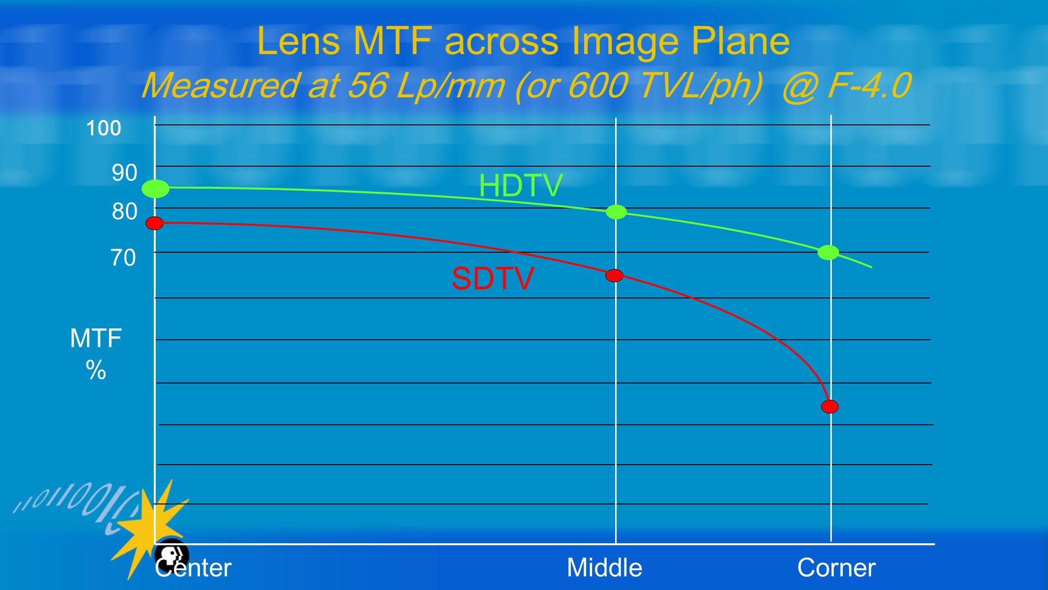 Lens MTF across Image Plane Measured at 56 Lp/mm (or 600 TVL/ph) @ F-4.0 100 90 80 70 MTF % Center Middle Corner SDTV HDTV