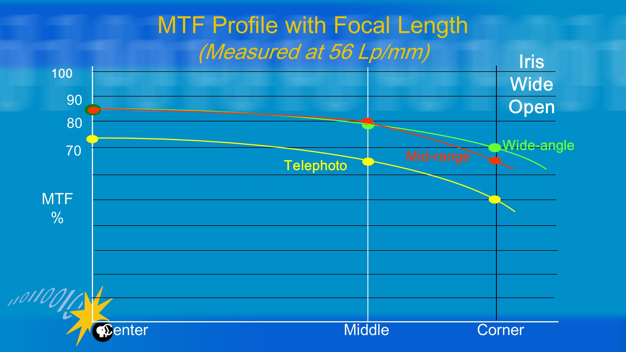 MTF Profile with Focal Length (Measured at 56 Lp/mm) 100 90 80 70 Wide-angle Telephoto Mid-range MTF % Center Middle Corner Iris Wide Open