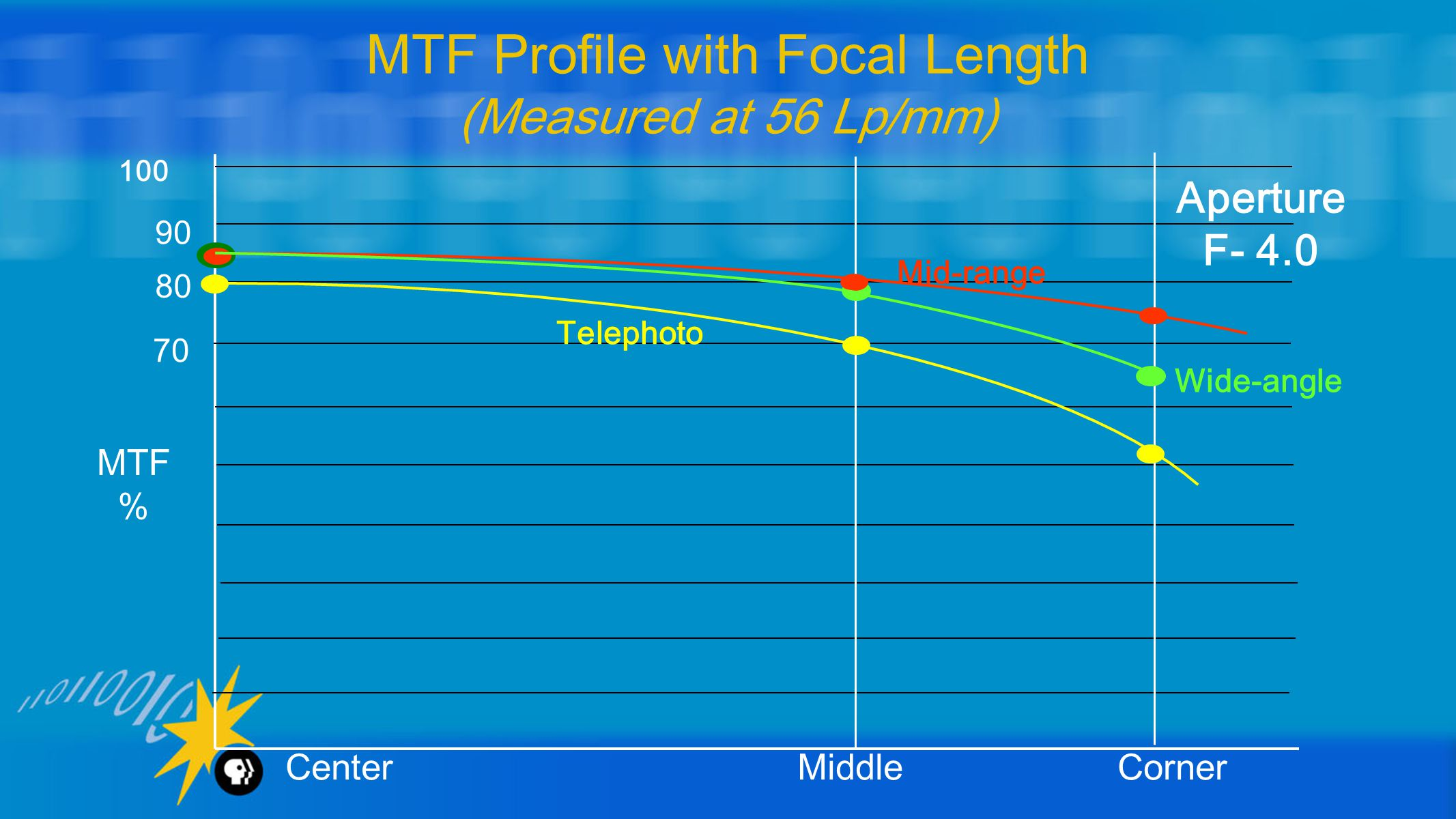 MTF Profile with Focal Length (Measured at 56 Lp/mm) 100 90 80 70 Wide-angle Telephoto Mid-range MTF % Center Middle Corner Aperture F- 4.0