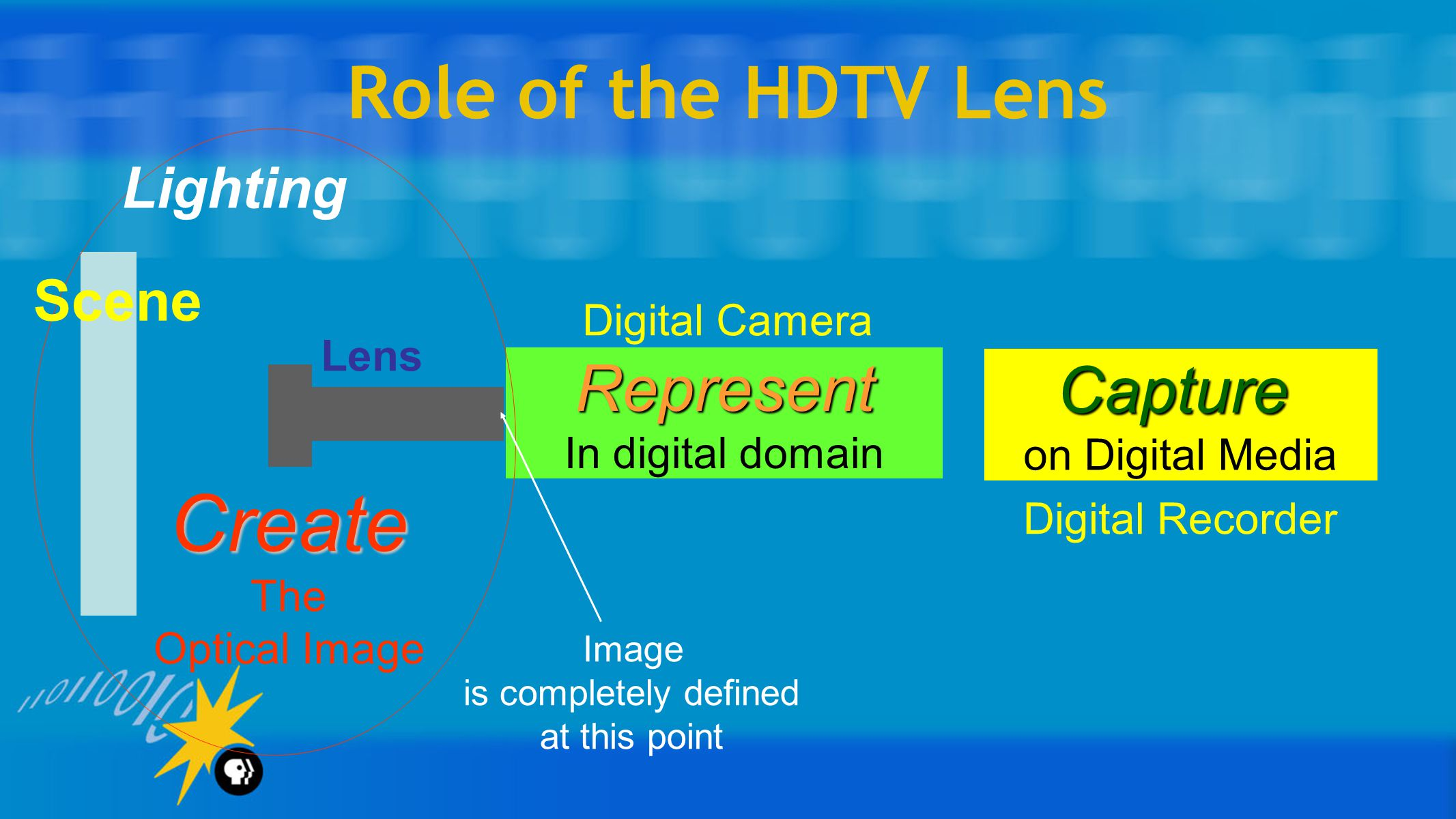 Role of the HDTV Lens Represent In digital domain Capture on Digital Media Create The Optical Image Scene Lighting Lens Image is completely defined at this point Digital Camera Digital Recorder