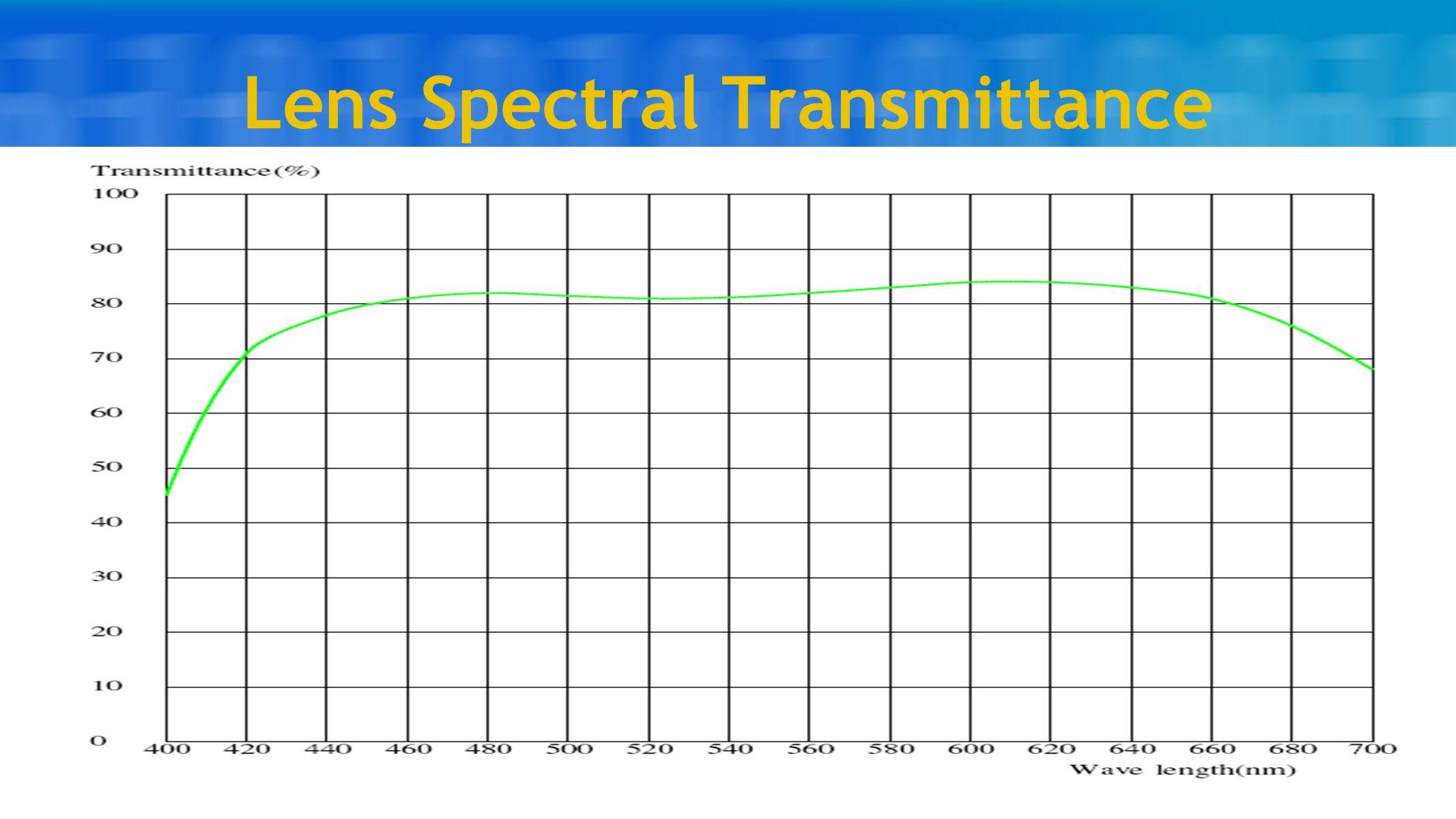 Lens Spectral Transmittance