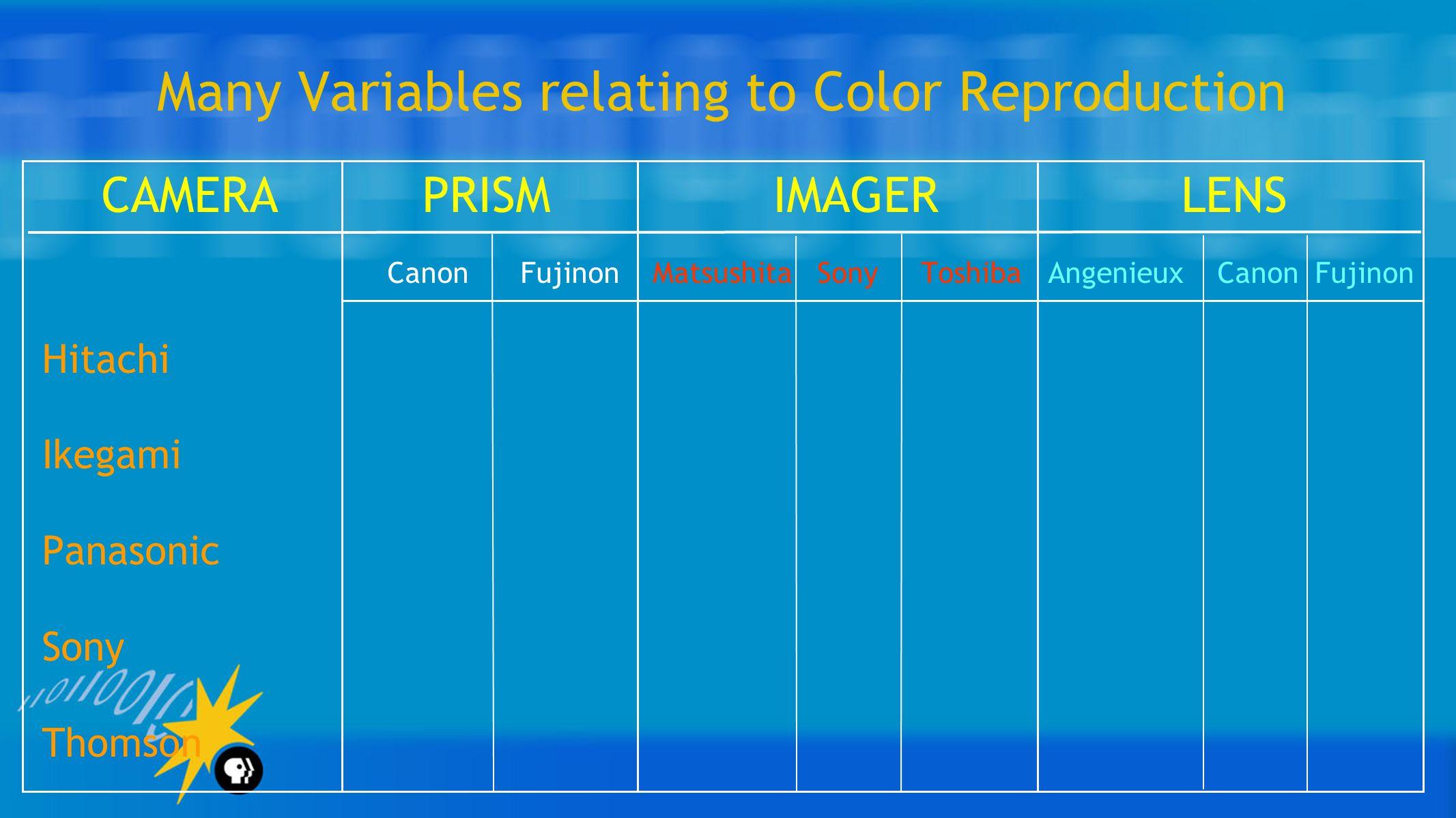 Many Variables relating to Color Reproduction CAMERA PRISM IMAGER LENS Canon Fujinon Matsushita Sony Toshiba Angenieux Canon Fujinon Hitachi Ikegami Panasonic Sony Thomson