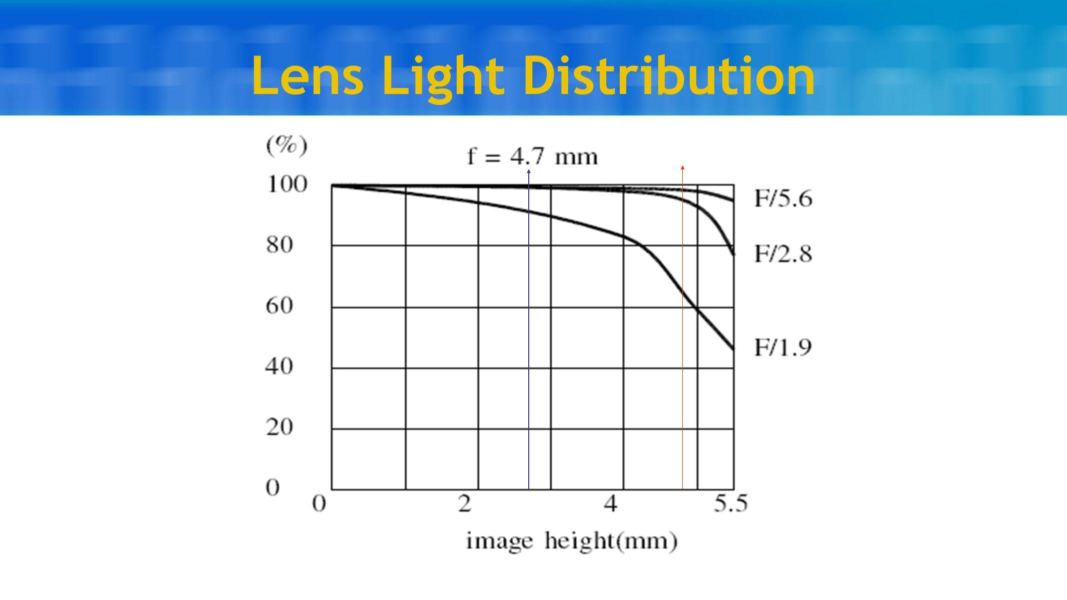 Lens Light Distribution
