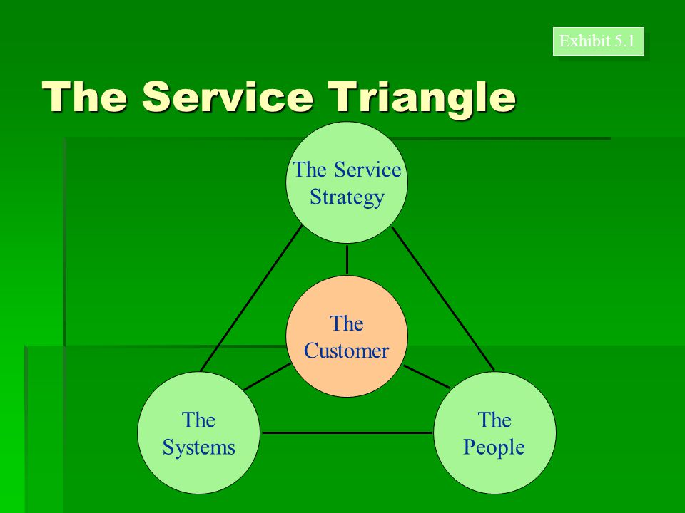 The Service Triangle Exhibit 5.1 The Customer The Service Strategy The People The Systems
