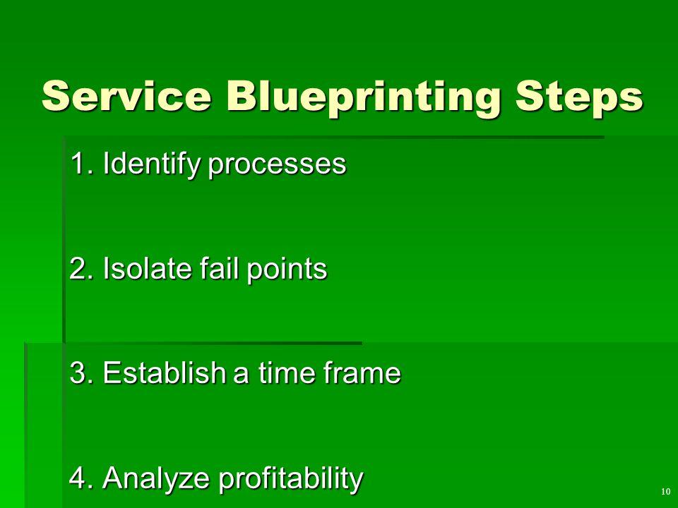 10 Service Blueprinting Steps 1. Identify processes 2.