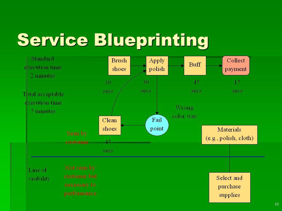 11 Service Blueprinting