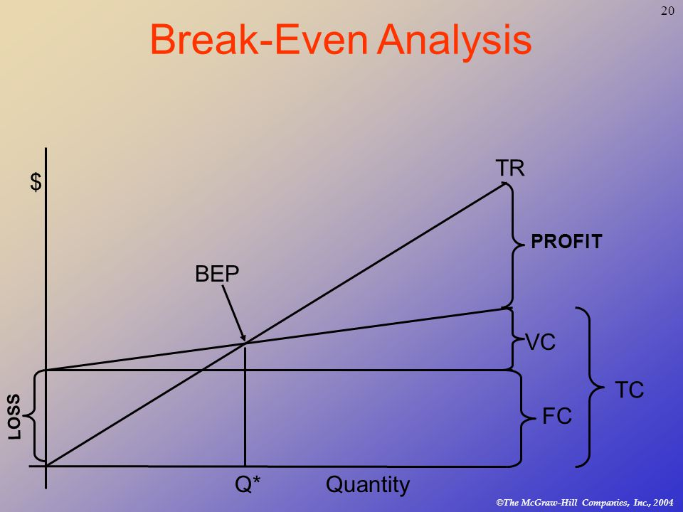 20 © The McGraw-Hill Companies, Inc., 2004 Break-Even Analysis VC FC TC TR PROFIT LOSS $ Quantity BEP Q*