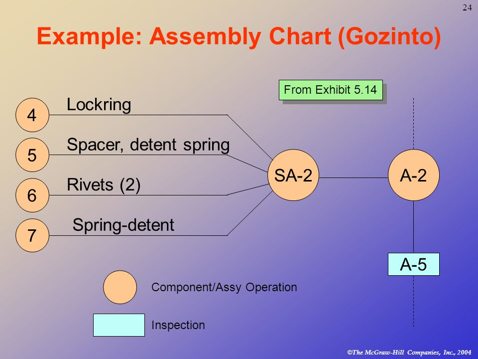 24 © The McGraw-Hill Companies, Inc., 2004 Example: Assembly Chart (Gozinto) A-2SA-2 4 5 6 7 Lockring Spacer, detent spring Rivets (2) Spring-detent A-5 Component/Assy Operation Inspection From Exhibit 5.14