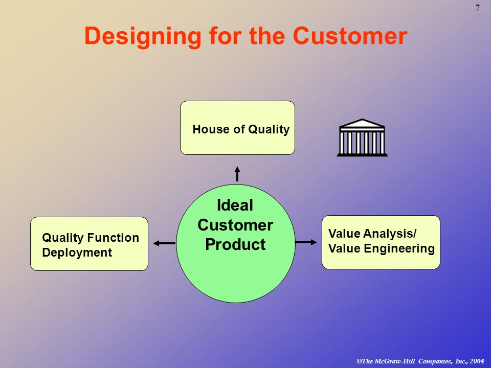 7 © The McGraw-Hill Companies, Inc., 2004 Designing for the Customer Quality Function Deployment Value Analysis/ Value Engineering Ideal Customer Product House of Quality