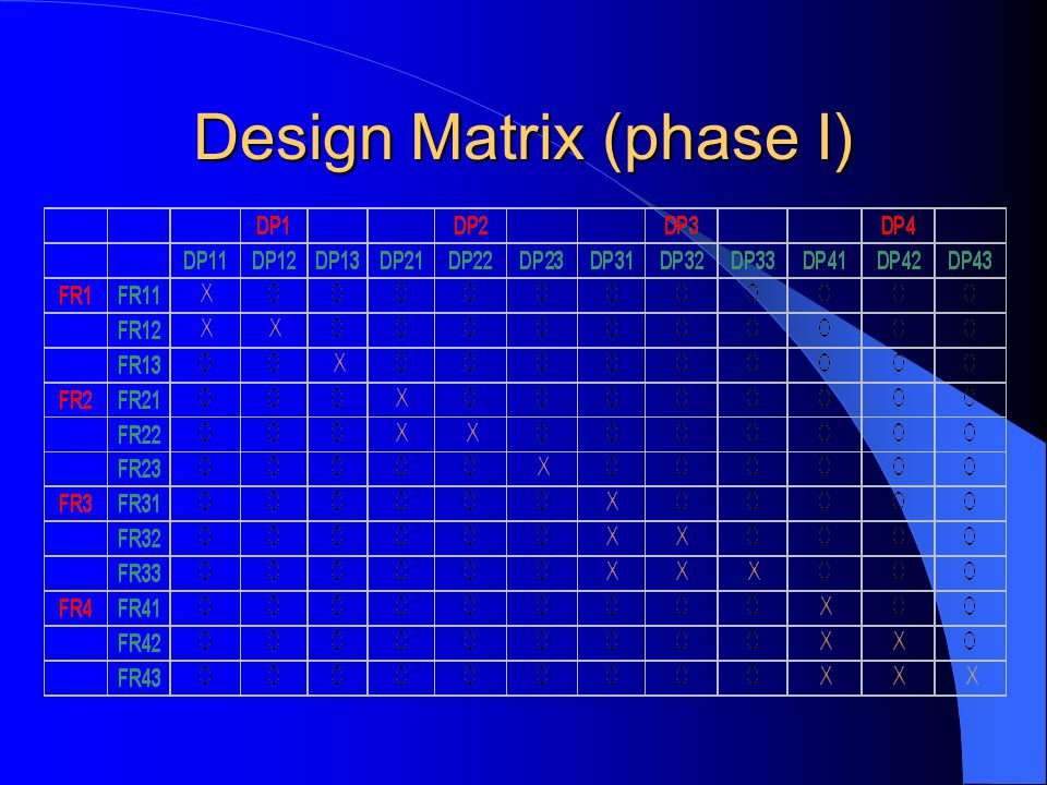 Design Matrix (phase I)
