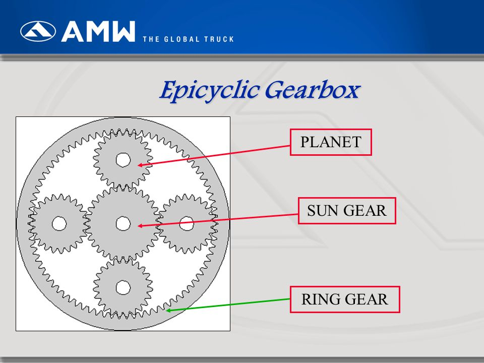 55 Epicyclic Gearbox PLANET SUN GEAR RING GEAR