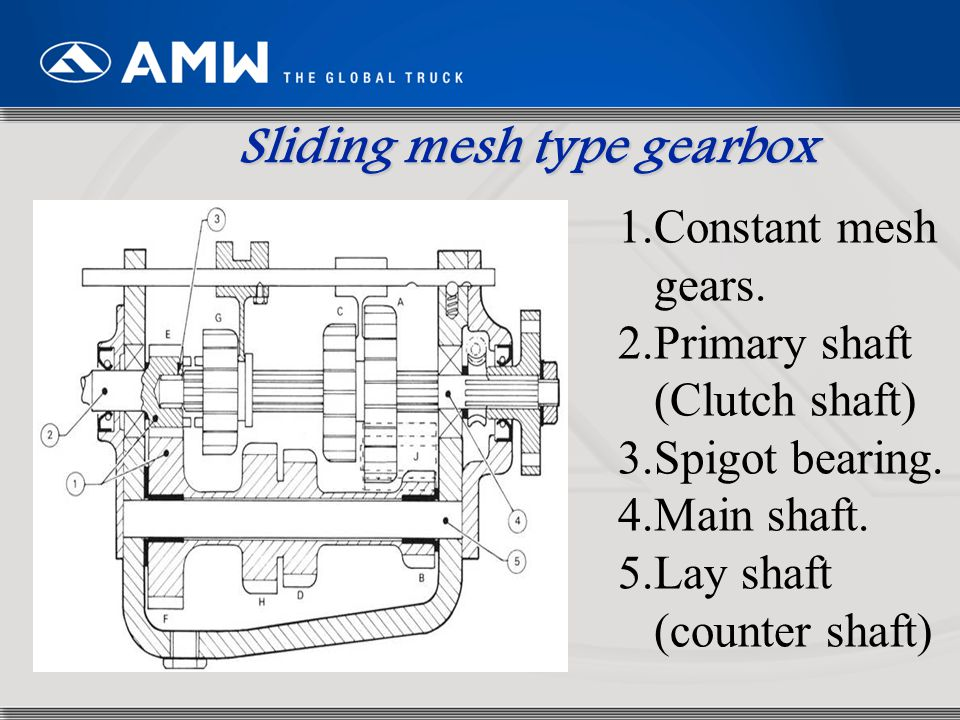 9 This shaft transmits the drive from the clutch to the gearbox.