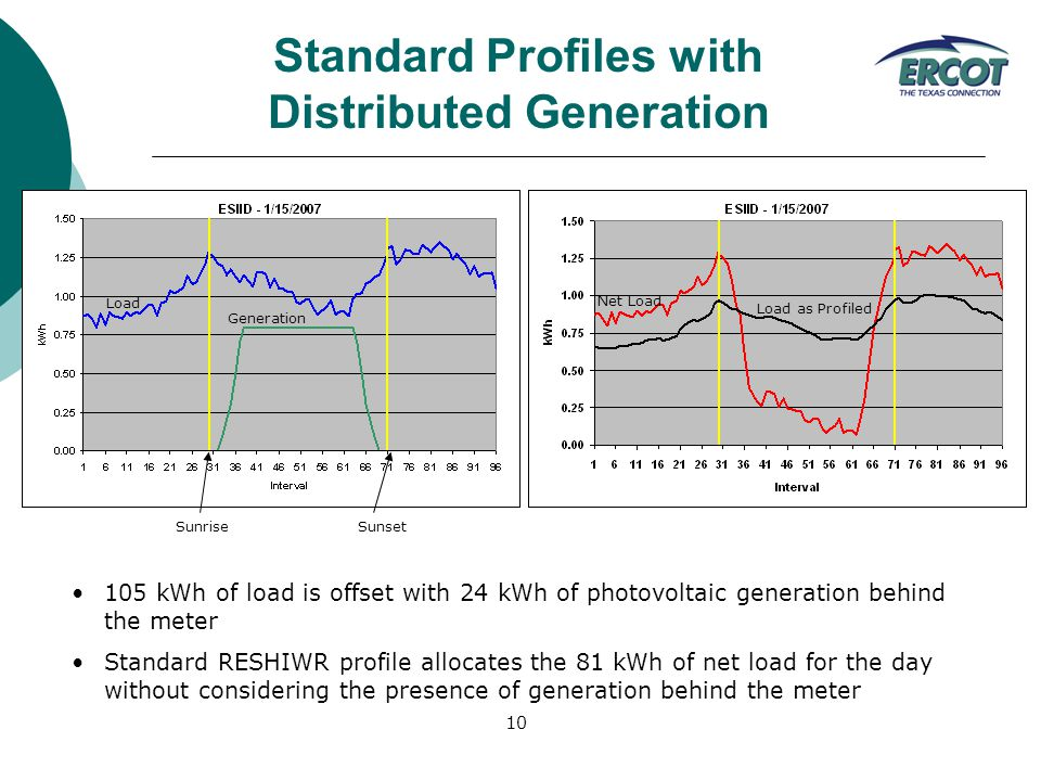 10 SunriseSunset Load Generation Net Load Load as Profiled 105 kWh of load is offset with 24 kWh of photovoltaic generation behind the meter Standard RESHIWR profile allocates the 81 kWh of net load for the day without considering the presence of generation behind the meter Standard Profiles with Distributed Generation