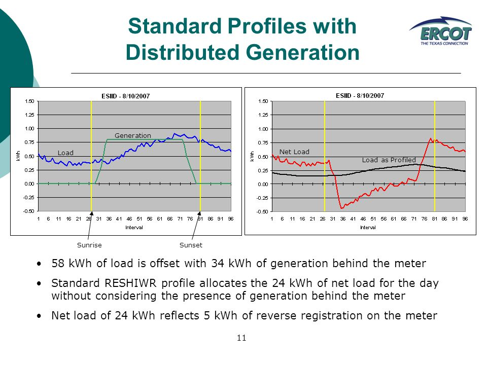 11 Load Generation Net Load Load as Profiled SunriseSunset Standard Profiles with Distributed Generation 58 kWh of load is offset with 34 kWh of generation behind the meter Standard RESHIWR profile allocates the 24 kWh of net load for the day without considering the presence of generation behind the meter Net load of 24 kWh reflects 5 kWh of reverse registration on the meter