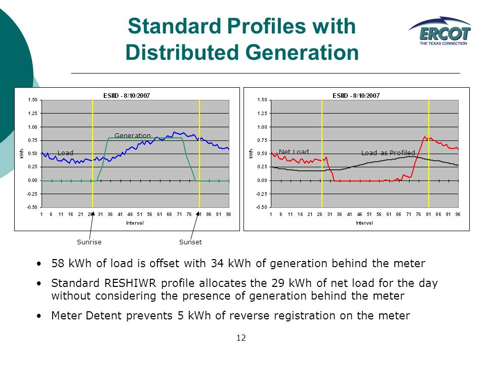 12 Generation Load Net Load Load as Profiled SunriseSunset Standard Profiles with Distributed Generation 58 kWh of load is offset with 34 kWh of generation behind the meter Standard RESHIWR profile allocates the 29 kWh of net load for the day without considering the presence of generation behind the meter Meter Detent prevents 5 kWh of reverse registration on the meter