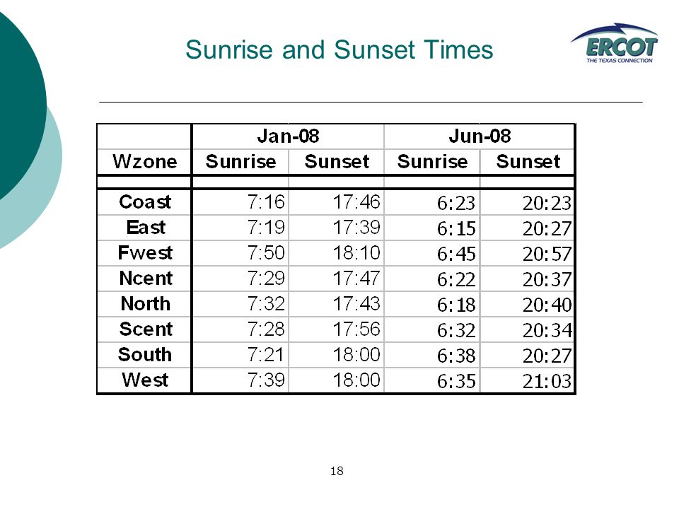 18 Sunrise and Sunset Times