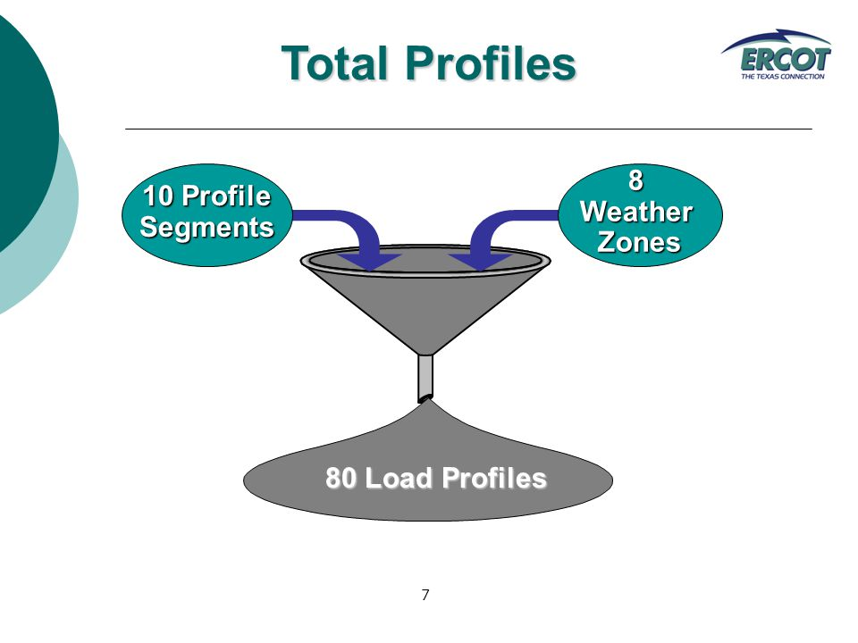 7 8WeatherZones 10 Profile Segments 80 Load Profiles Total Profiles