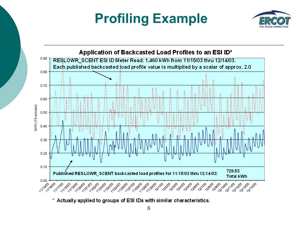 8 Profiling Example
