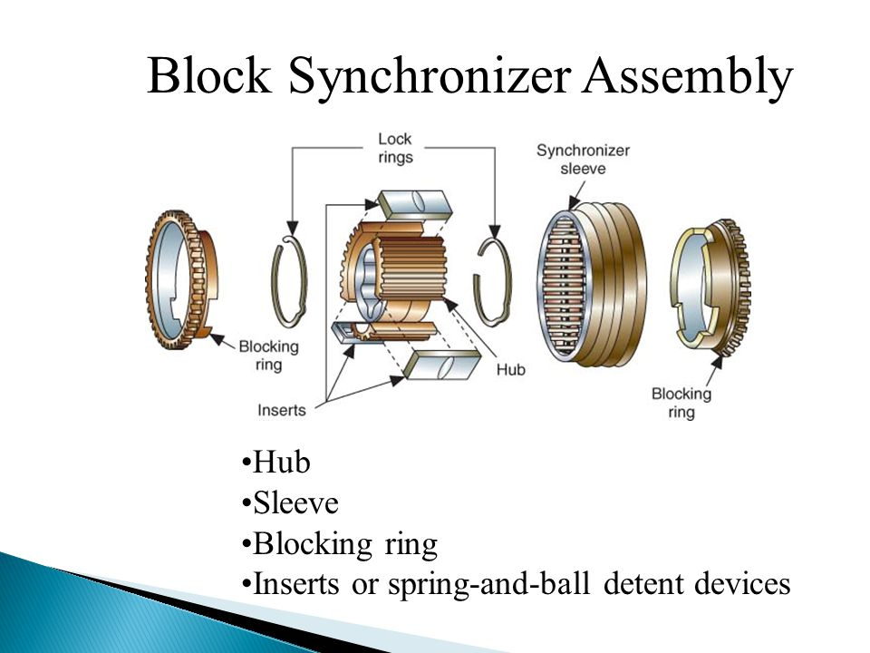 Block Synchronizer Assembly Hub Sleeve Blocking ring Inserts or spring-and-ball detent devices