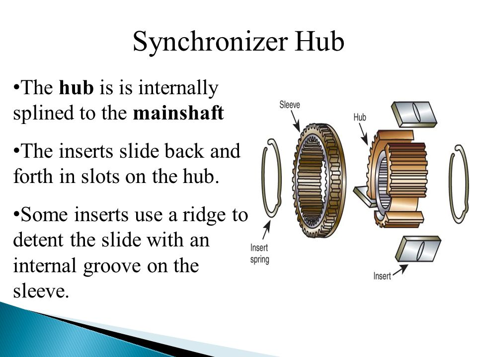 Synchronizer Hub The hub is is internally splined to the mainshaft The inserts slide back and forth in slots on the hub.