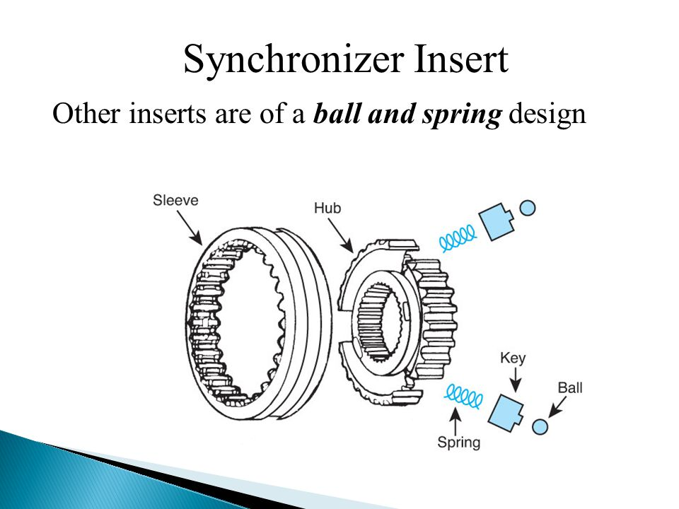 Synchronizer Insert Other inserts are of a ball and spring design