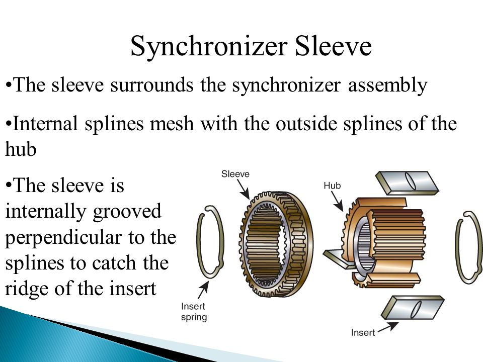 Synchronizer Sleeve The sleeve surrounds the synchronizer assembly Internal splines mesh with the outside splines of the hub The sleeve is internally grooved perpendicular to the splines to catch the ridge of the insert