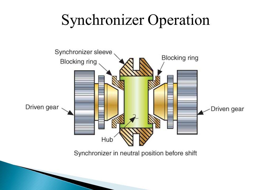 Synchronizer Operation