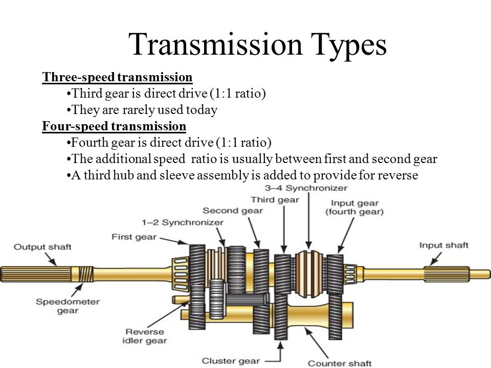 Three-speed transmission Third gear is direct drive (1:1 ratio) They are rarely used today Four-speed transmission Fourth gear is direct drive (1:1 ratio) The additional speed ratio is usually between first and second gear A third hub and sleeve assembly is added to provide for reverse