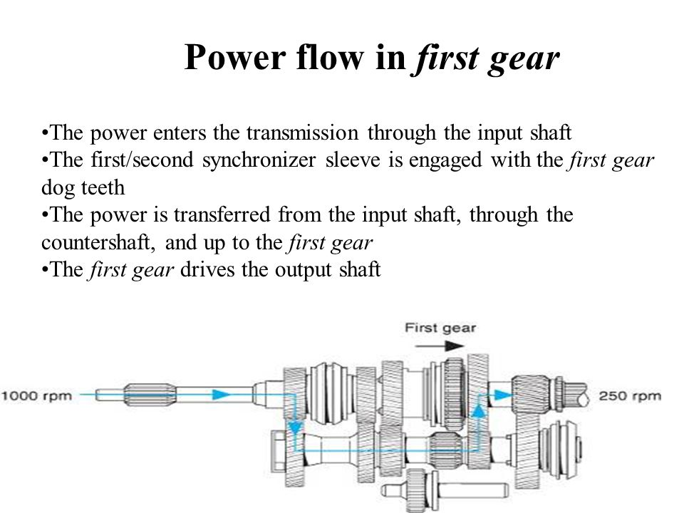 The power enters the transmission through the input shaft The first/second synchronizer sleeve is engaged with the first gear dog teeth The power is transferred from the input shaft, through the countershaft, and up to the first gear The first gear drives the output shaft Power flow in first gear