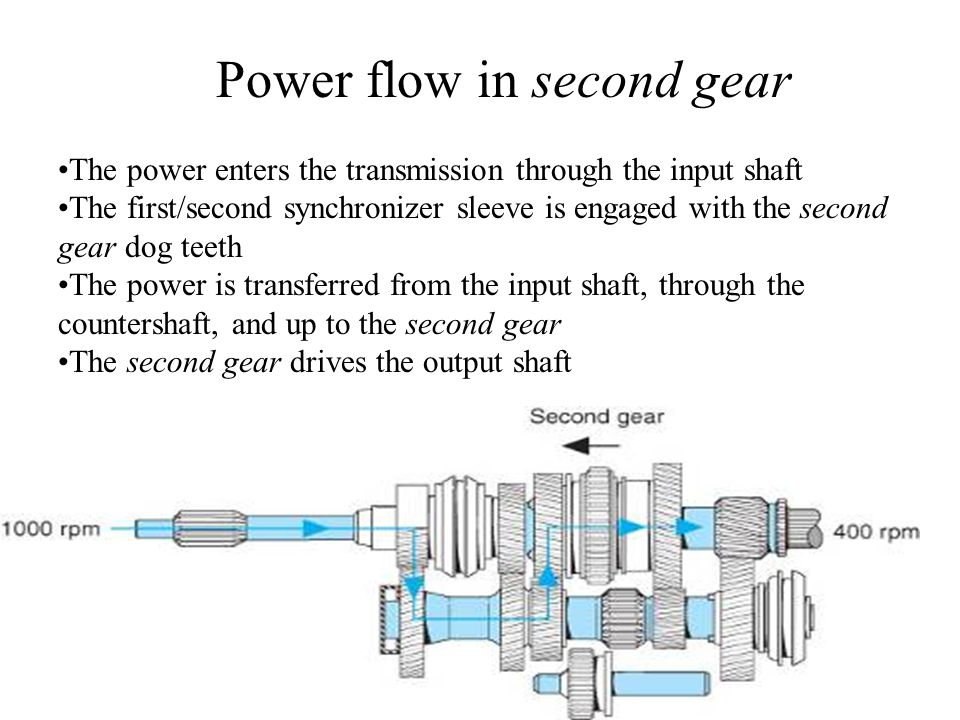 The power enters the transmission through the input shaft The first/second synchronizer sleeve is engaged with the second gear dog teeth The power is transferred from the input shaft, through the countershaft, and up to the second gear The second gear drives the output shaft Power flow in second gear