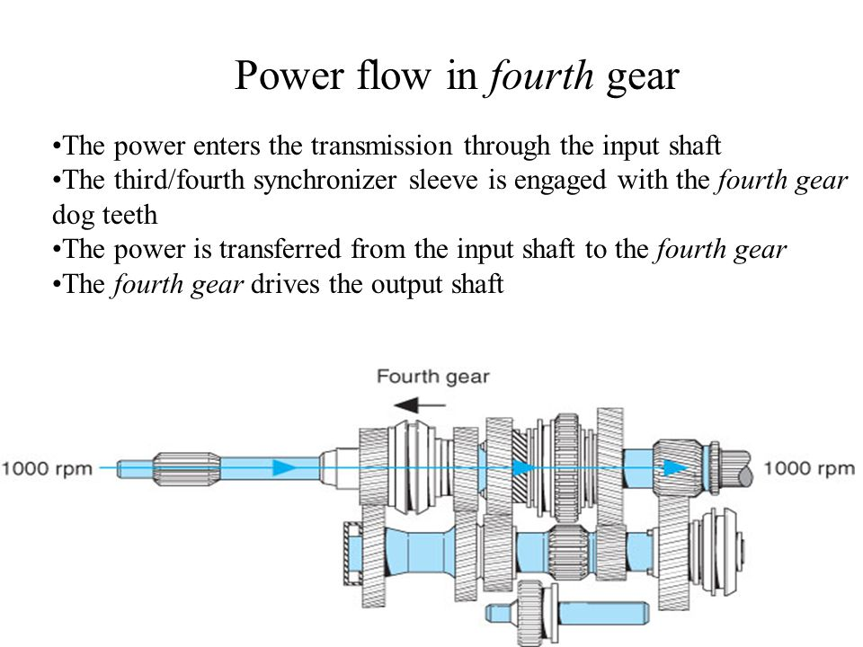 Power flow in fourth gear The power enters the transmission through the input shaft The third/fourth synchronizer sleeve is engaged with the fourth gear dog teeth The power is transferred from the input shaft to the fourth gear The fourth gear drives the output shaft