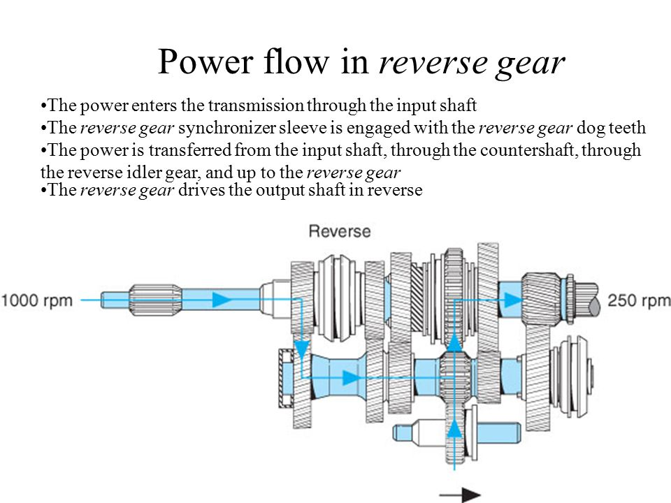 Power flow in reverse gear The power enters the transmission through the input shaft The reverse gear synchronizer sleeve is engaged with the reverse gear dog teeth The power is transferred from the input shaft, through the countershaft, through the reverse idler gear, and up to the reverse gear The reverse gear drives the output shaft in reverse
