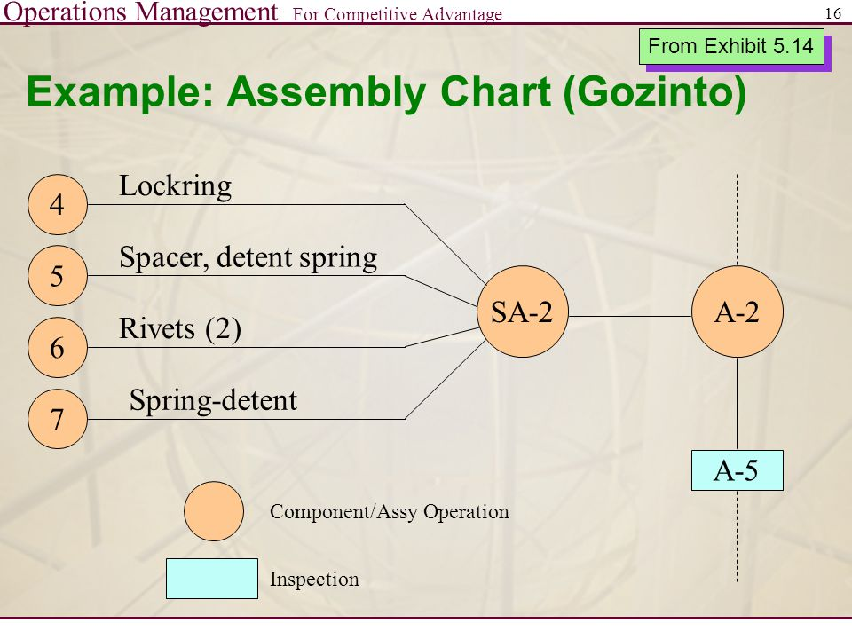 Operations Management For Competitive Advantage 16 Example: Assembly Chart (Gozinto) A-2SA-2 4 5 6 7 Lockring Spacer, detent spring Rivets (2) Spring-detent A-5 Component/Assy Operation Inspection From Exhibit 5.14
