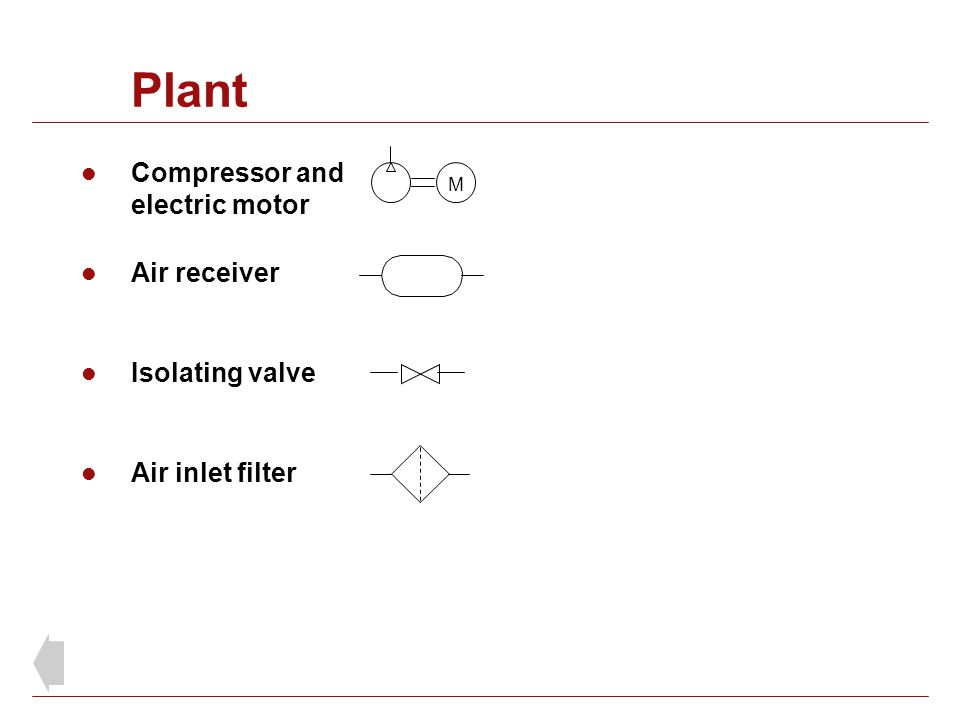 Plant Compressor and electric motor Air receiver Isolating valve Air inlet filter M