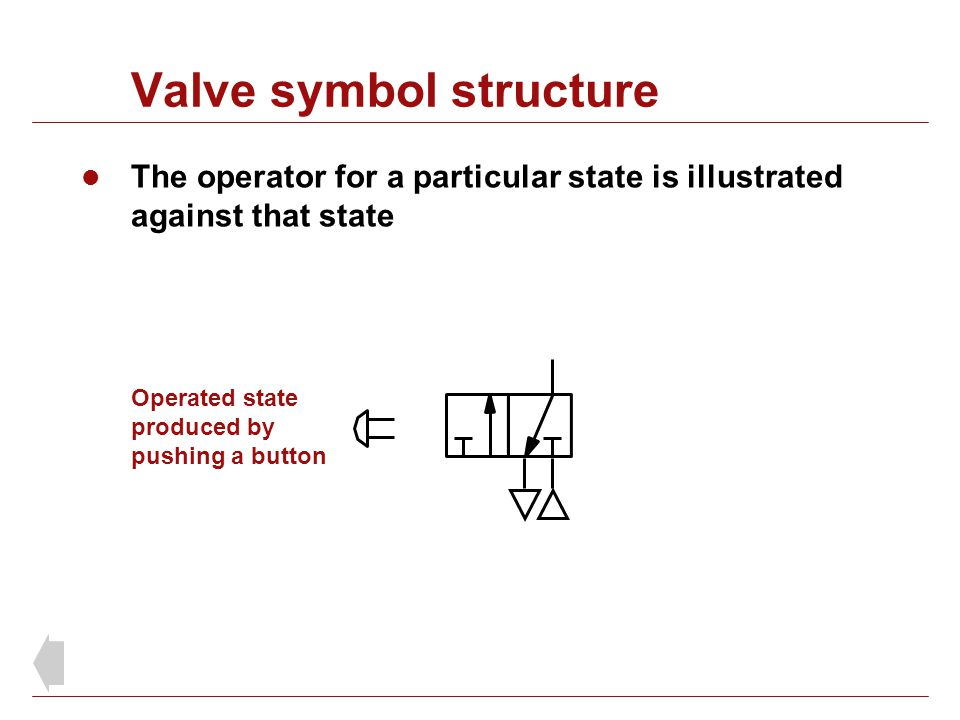 Valve symbol structure The operator for a particular state is illustrated against that state Operated state produced by pushing a button
