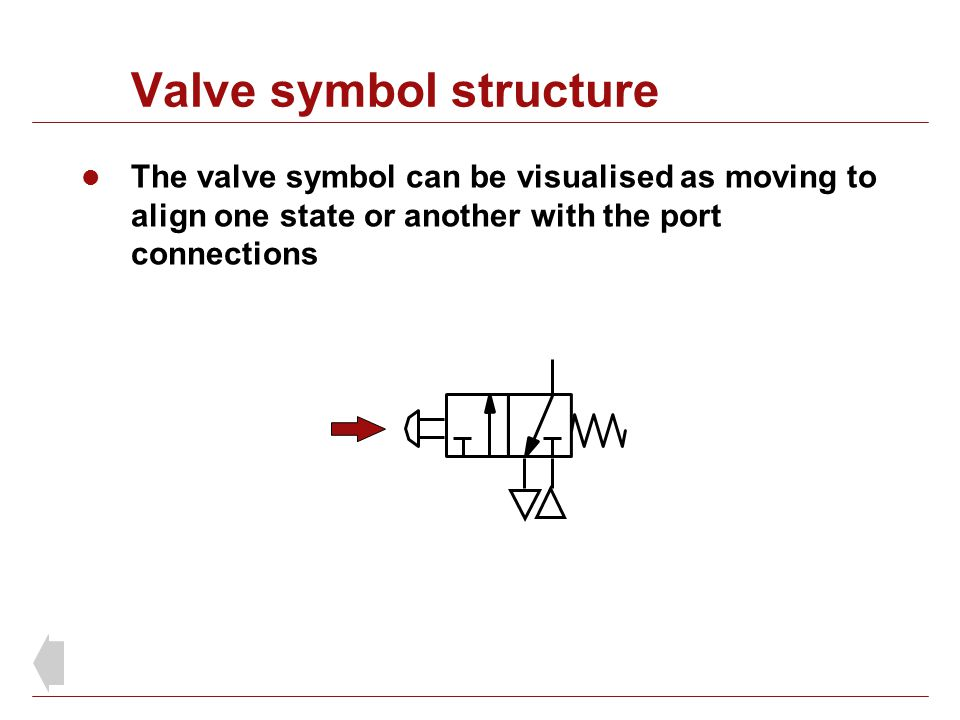 Valve symbol structure The valve symbol can be visualised as moving to align one state or another with the port connections