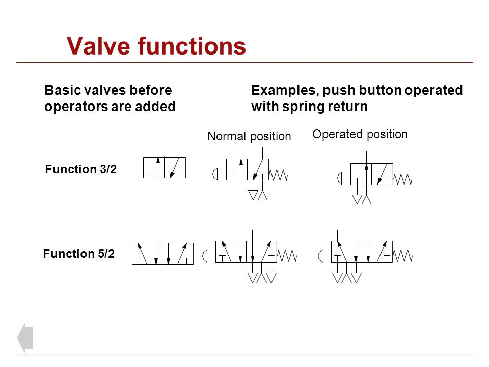 Function 3/2 Normal position Basic valves before operators are added Examples, push button operated with spring return Operated position Function 5/2
