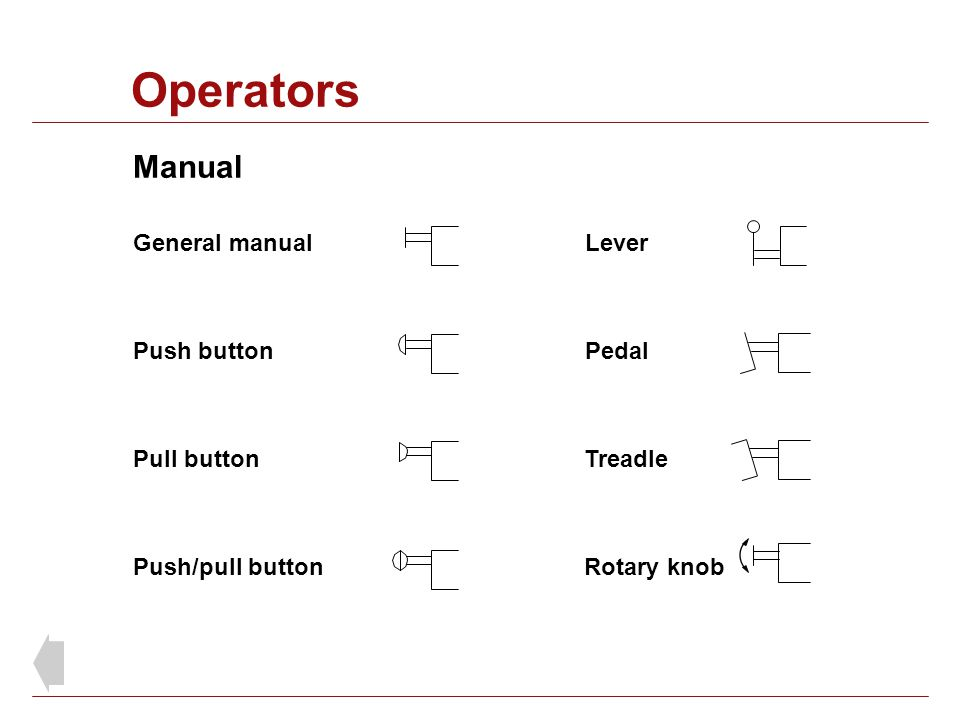 General manual Push button Pull button Push/pull button Lever Pedal Treadle Manual Rotary knob