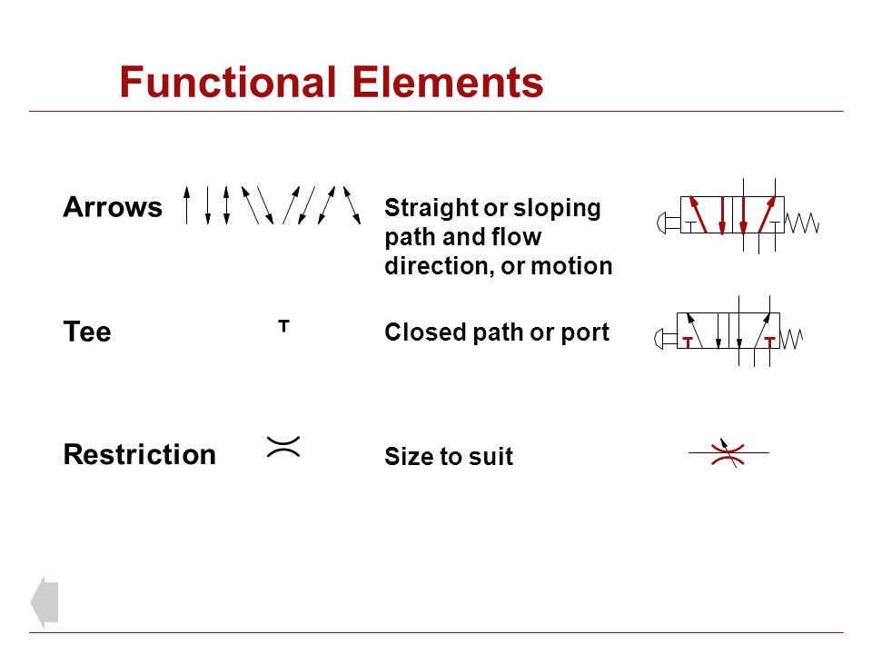 Functional Elements Straight or sloping path and flow direction, or motion Arrows Size to suit Restriction Tee Closed path or port