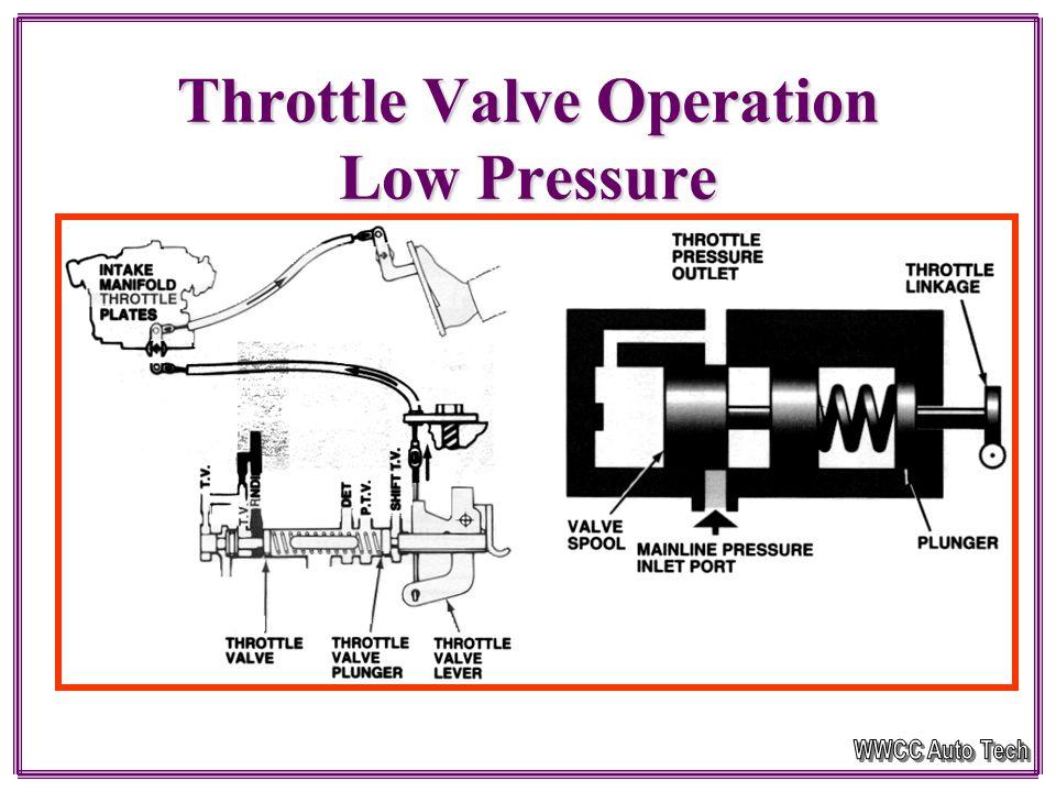 Mechanical Throttle Valve Operation Page 67C