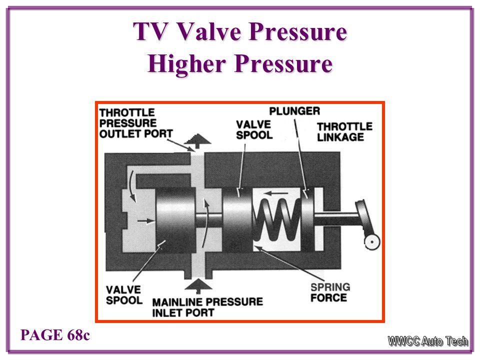 Throttle Valve Operation Low Pressure