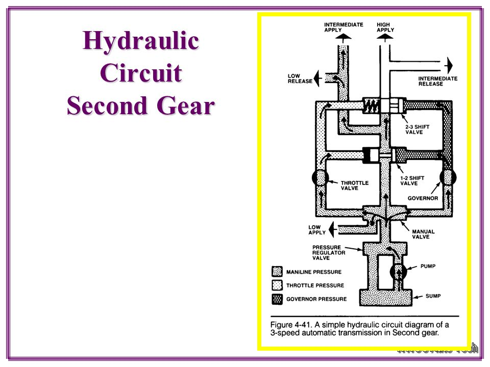 Hydraulic Circuit Low Gear 1 – 2 Shift valve controls upshifts and downshifts between first and second gears 2 –3 shift valve controls upshifts and do