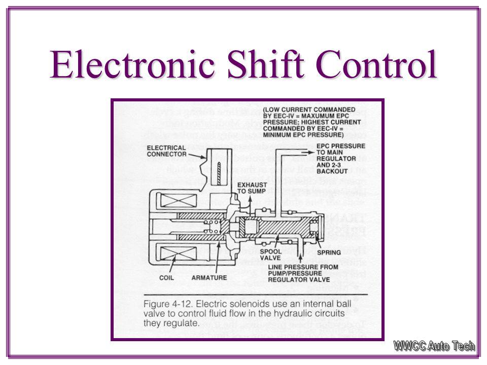 Hydraulic Circuit Third Gear