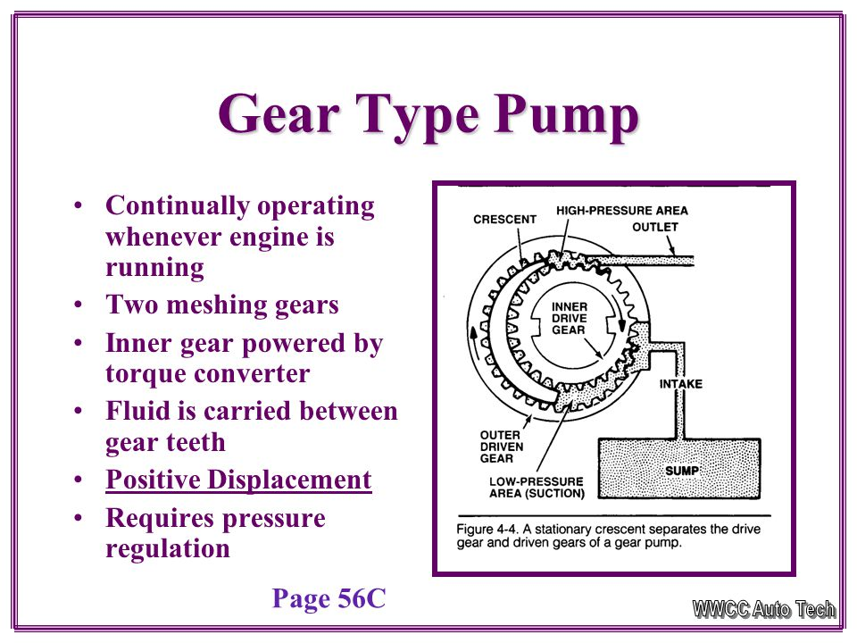 Gear Type Pump Continually operating whenever engine is running Two meshing gears Inner gear powered by torque converter Fluid is carried between gear teeth Positive Displacement Requires pressure regulation Page 56C