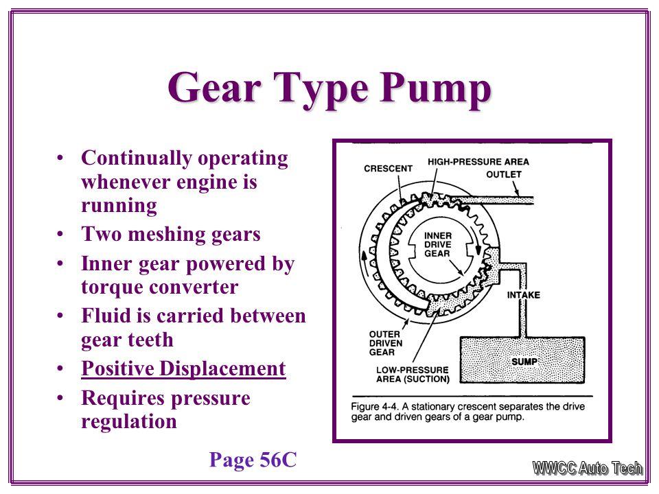 Pump Types Three TypesThree Types –Gear Pump –Rotor Pump –Vane Pump Driven by Torque ConverterDriven by Torque Converter Page 56C